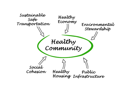 cohesion: Diagram of Healthy Community