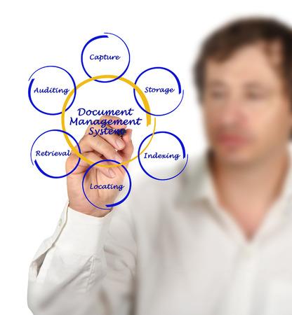 management system: document management system diagram