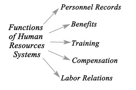 relaciones laborales: Esquema de Sistemas de Recursos Humanos