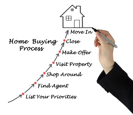 property: Buying real property