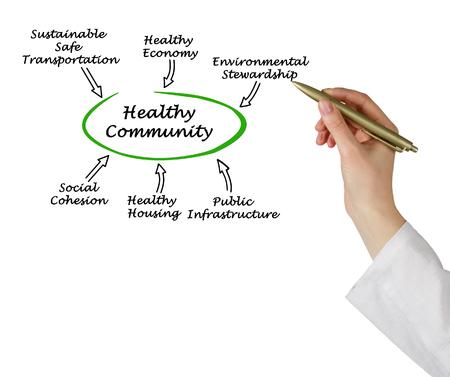 dweling: Diagram of Healthy Community