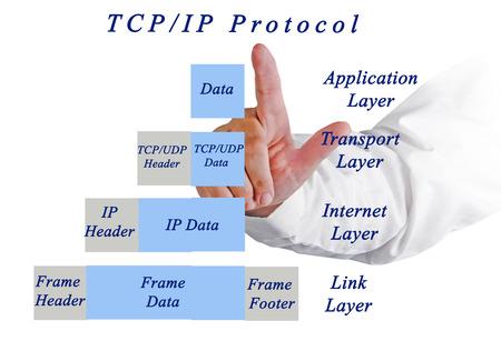 tcp ip: Diagram of TCIP protocol