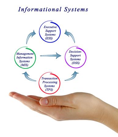 Diagram of information system