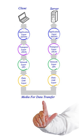 tcp: Diagram of internet protocol Stock Photo