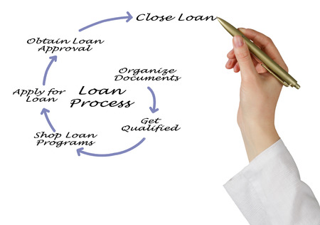 an overview: An Overview of the Loan Process