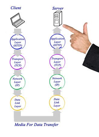 tcp ip: Diagram of internet protocol Stock Photo