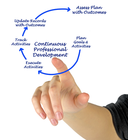 outcomes: Diagram of Continuous Professional Development Stock Photo