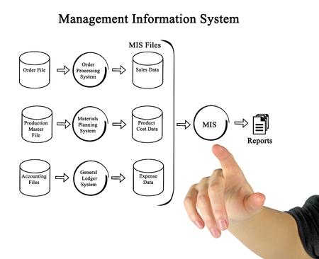 Diagram of Management Information System
