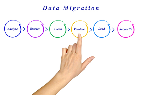 information extraction: Diagram of Data Migration