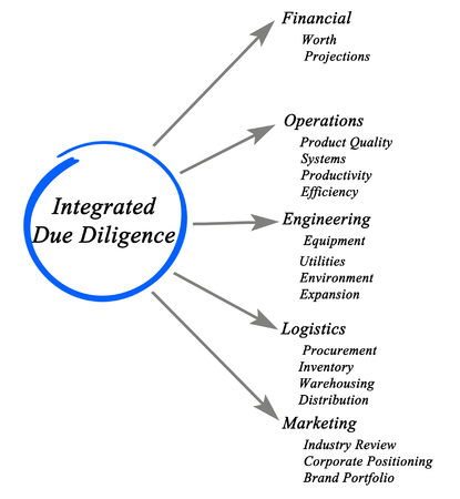 diligence: diagram of Integrated Due Diligence Stock Photo