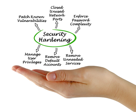 Diagram of Security Hardening