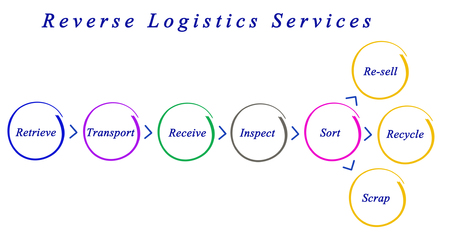 selling service: Diagram of Reverse Logistics Services