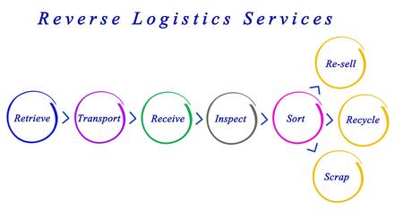 resale: Diagram of Reverse Logistics Services