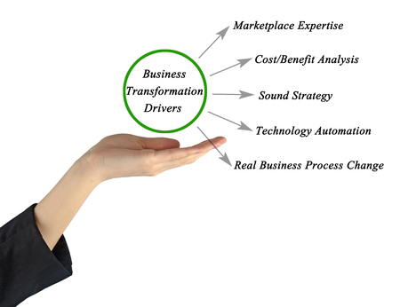 drivers: Diagram of Business Transformation Drivers