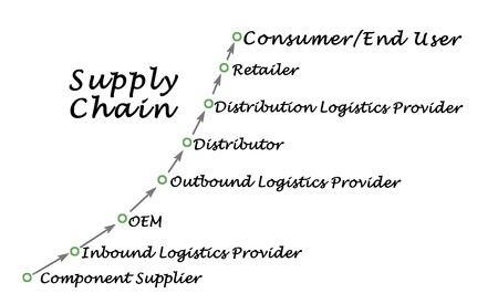 execution: Diagram of Supply Chain Execution Stock Photo