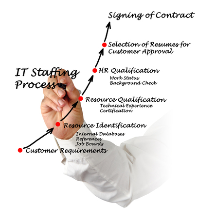 staffing: IT Staffing process