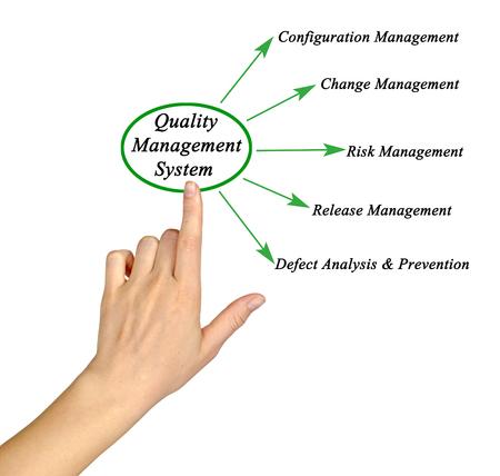 estimating: Diagram of Quality Management System