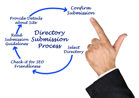 directory: Diagram of directory Submission Process