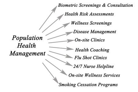 assessments: Population Health Management Platform Stock Photo