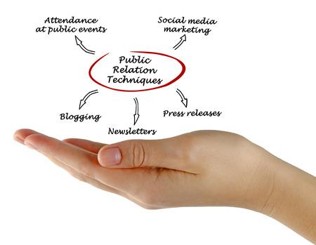 aide: diagram of public relation techniques