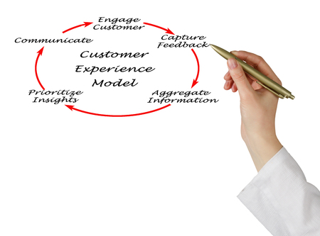 prioritization: Diagram of Customer Experience Model Stock Photo
