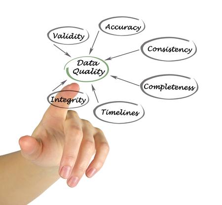 validez: Diagrama de la Calidad de los Datos Foto de archivo