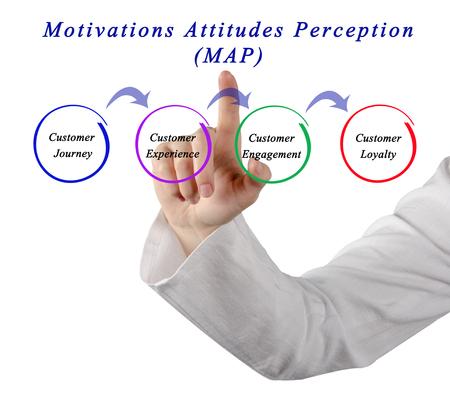 percepción: Las actitudes motivaciones Percepción (MAP)
