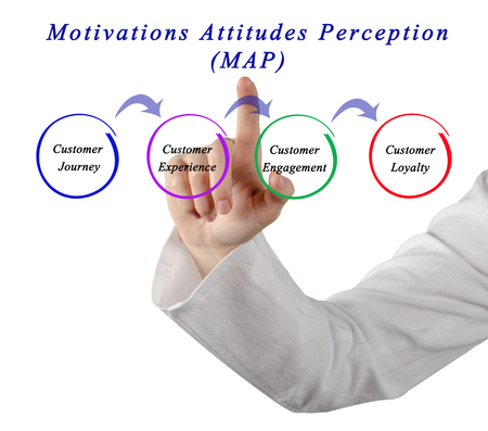 motivations: Motivations Attitudes Perception (MAP)