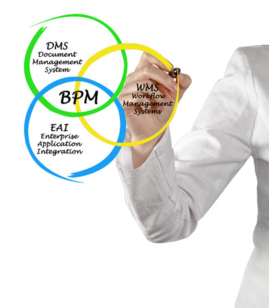 dms: Diagram of Business Process Management Stock Photo