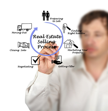 real: Real Estate Selling Process