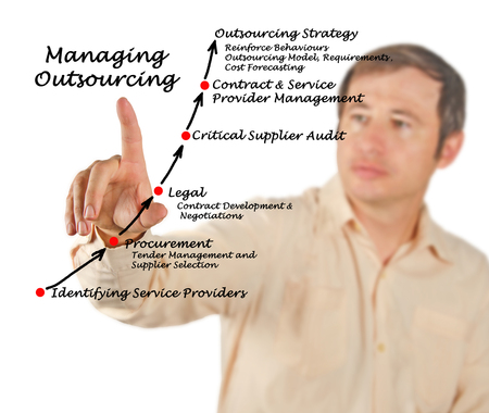 identifying: Diagram of Managing Outsourcing Strategy
