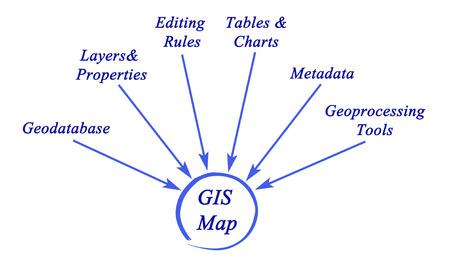 metadata: Structure of GIS Stock Photo