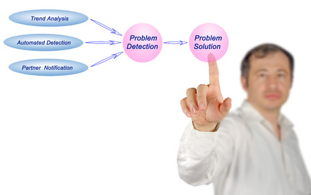 problem: Diagram of problem resolution
