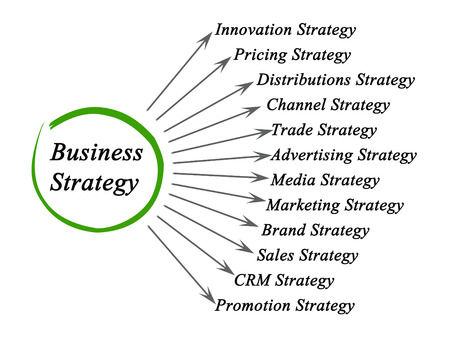 media distribution: Diagram of Business Strategy