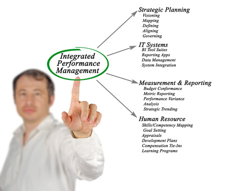 conformance: Diagram of Integrated Performance Management
