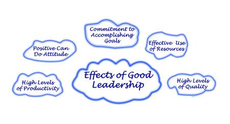 accomplishing: Effects of Good Leadership