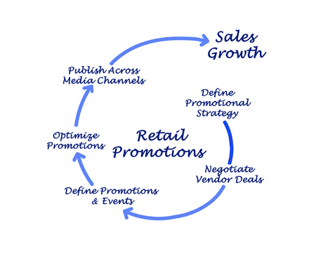 retail: Diagram of Retail Promotions