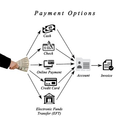 paypal: Diagram of payment options Stock Photo