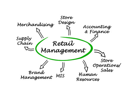 Diagram of Retail Management