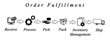 Diagram of order fulfillment Stock Photo - 57234306
