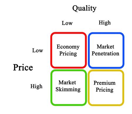penetracion: Diagrama de Estrategias de precios Foto de archivo