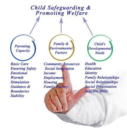 welfare: Child Safeguarding & Promoting Welfare