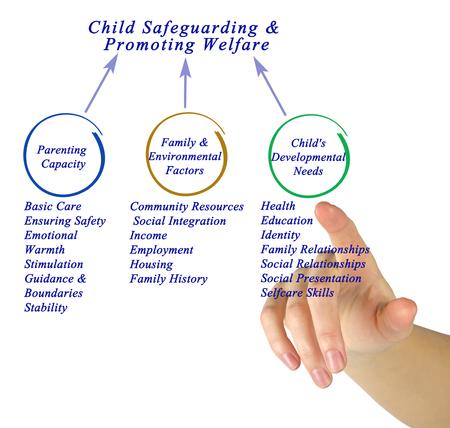 Child Safeguarding & Promoting Welfare