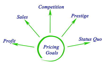 pricing: Diagram of Pricing Goals