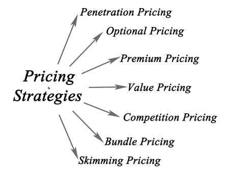 pricing: diagram of Pricing Strategies Stock Photo