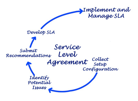 submitting: Diagram of Service Level Agreement
