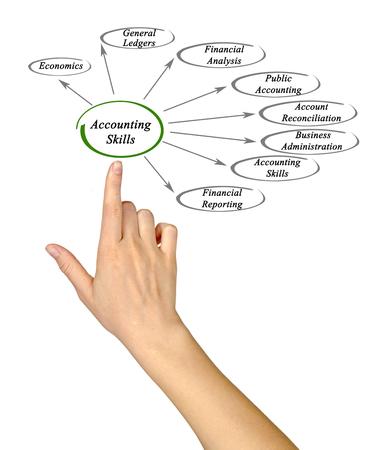 general knowledge: Diagram of Accounting Skills