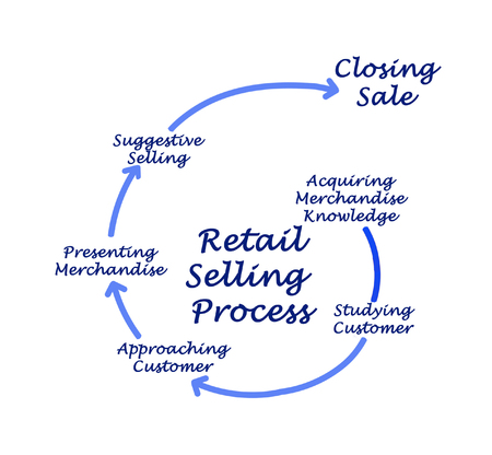 acquiring: Diagram of Retail Selling Process