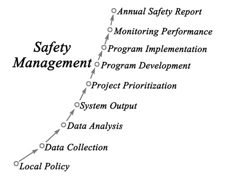 prioritization: Diagram of safety management Stock Photo