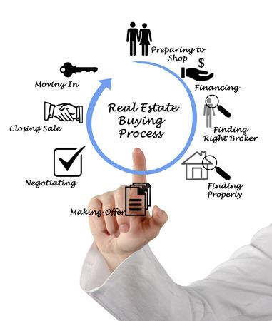 buying: Real Estate Buying Process